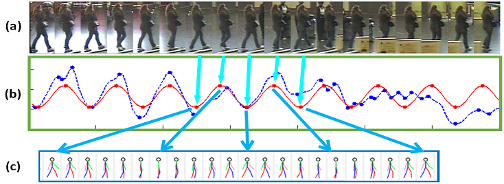 A Spatio-Temporal Appearance Representation for Video-based Pedestrian Re-Identification