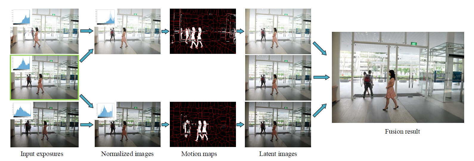 Motion-free Exposure Fusion based on Inter-consistency and Intra-consistency